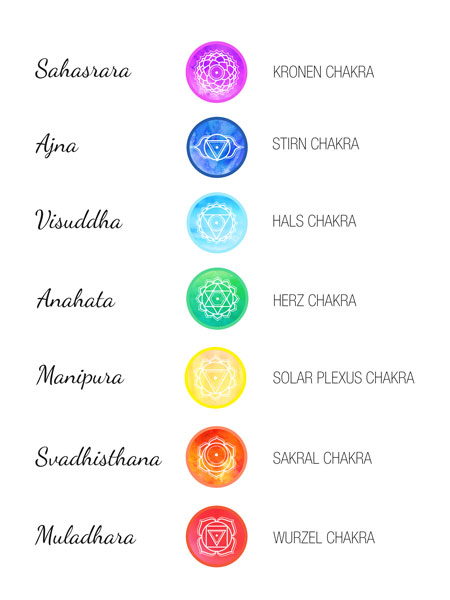 Bild zeigt die Farben, Namen und Symbole der 7 Chakren in der Übersicht.