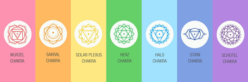 Das Chakrensystem in der Übersicht mit allen Symbolen und Farben.